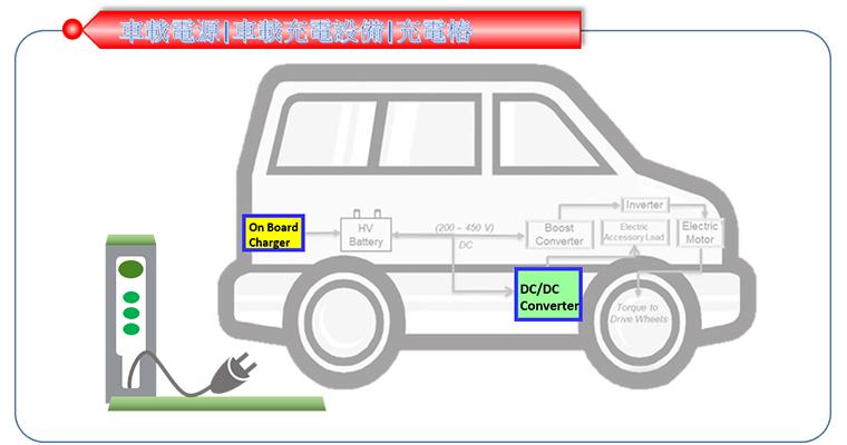 车用电源|车载充电设备|充电桩